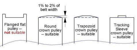 flat belt pulley crowns